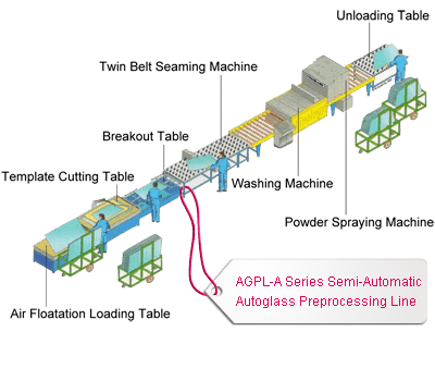 AGPL-A Series Semi-Automatic Autoglass Preprocessing Line