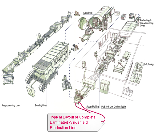 Typical Layout of Complete Laminated Windshield Production Line