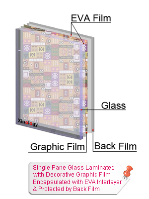 Single Pane Glass Laminated with Graphic Film Encapsulated by EVA & Protected by Back Film