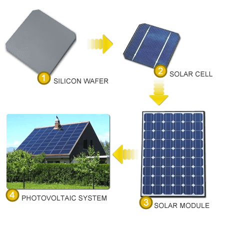 Photovoltaic PV System