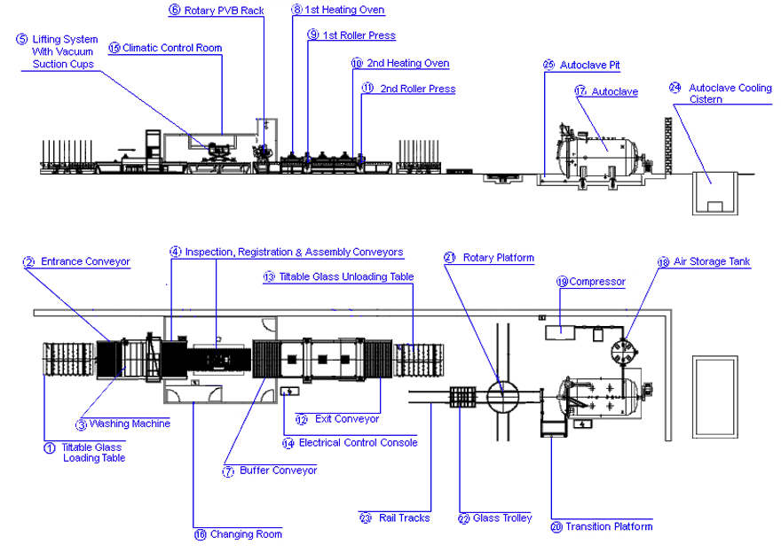 Typical-Flat-PVB-Laminated-Glass-Production-Line-Layout