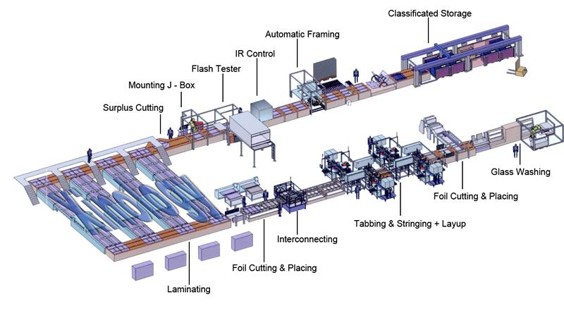 Solar Module Production Line Overview Automatic